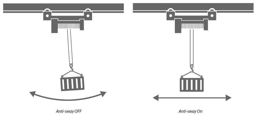Drawing showing how anti-sway works on the swinging load