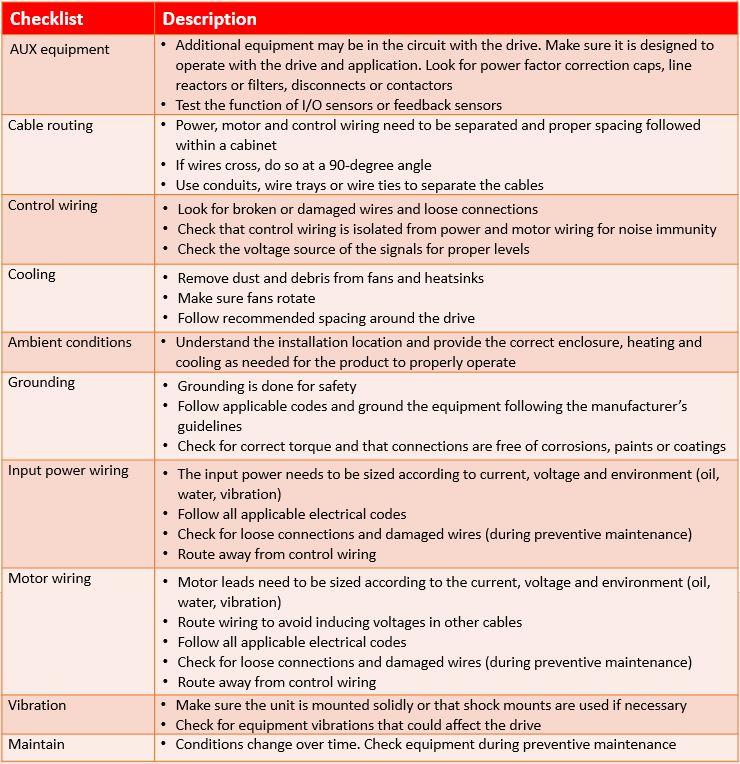 Checklist_chart