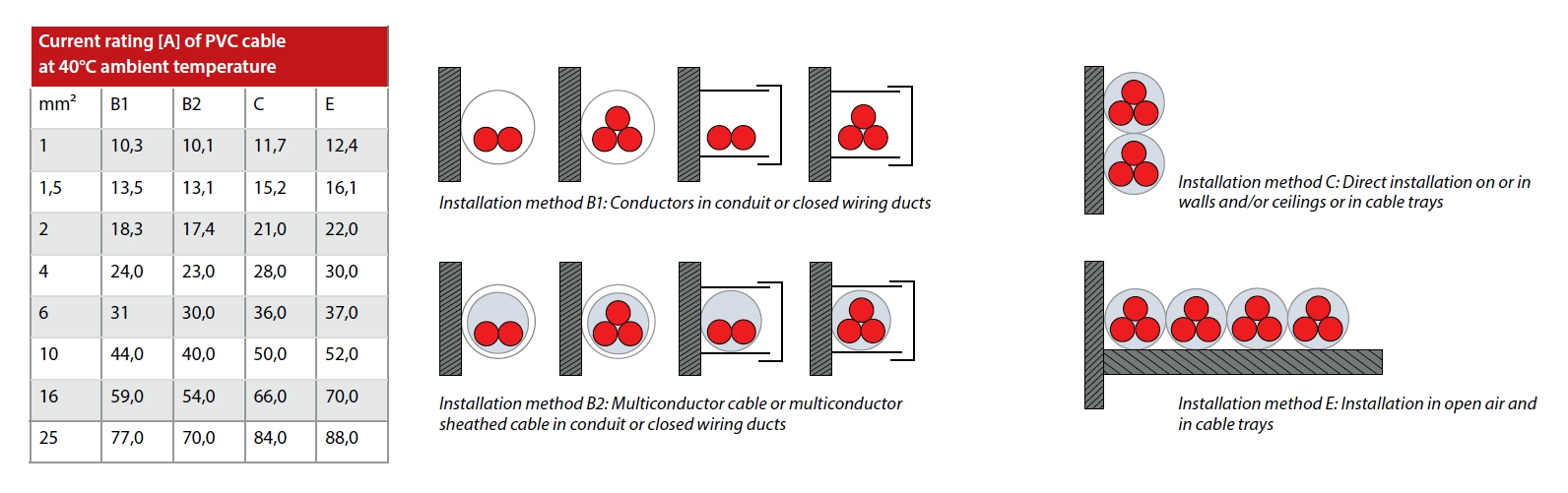 Practical Aspects of Motor Cables - FocusOnDrives