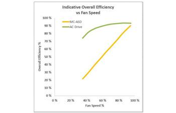 dd_overall_efficiency_sub_350x225