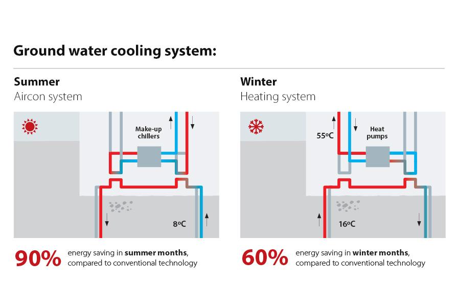 Danfoss_Drives_Ground_Water_cooling_system_896x601