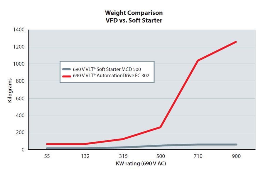 Danfoss_Drives_weight_comparison_896x601