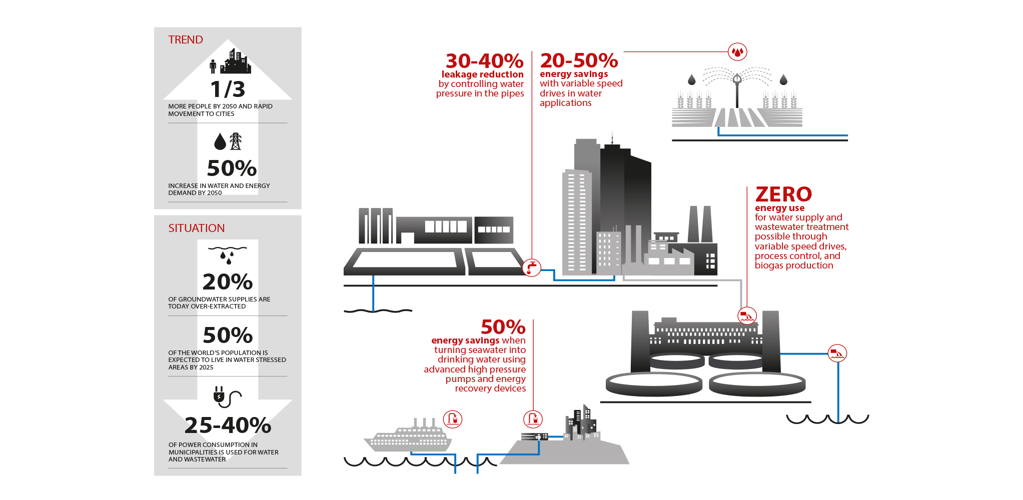 Danfoss is ready to meet global water challenges