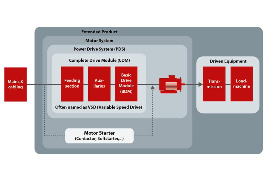 Danfoss_Drives_extented_product_approach_896x601