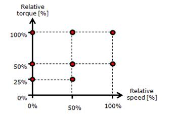 Danfoss_Drives_relative_torque_350x225