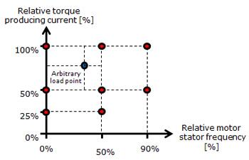 Danfoss_Drives_relative_torque_producing_350x225