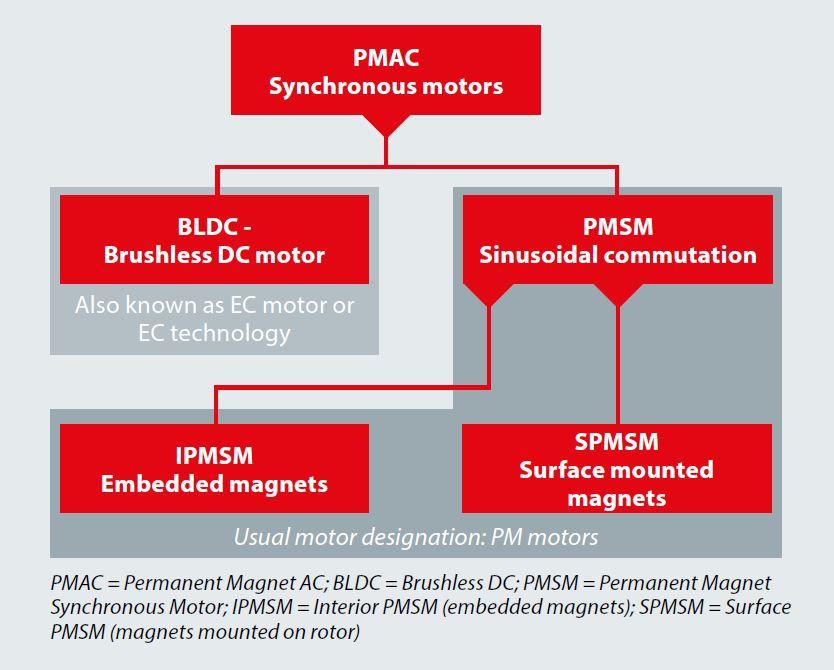 What Are EC Motors - FocusOnDrives