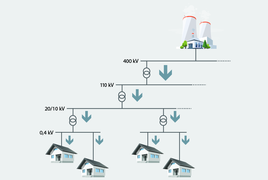 Electricity Layout