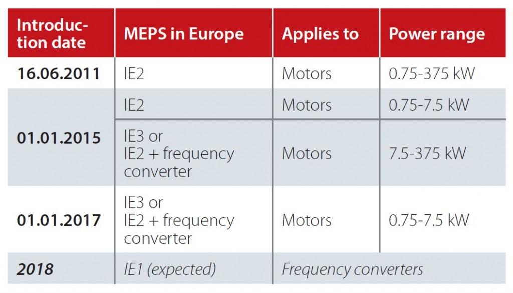 FocusOnDrives-MEPS-Implementation