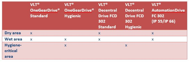 Food_and_beverage_AC_drives