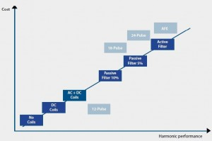 Harmonic-mitigation-cost