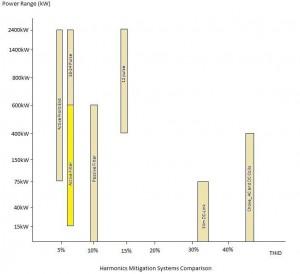 Harmonic-mitigation-systems-comparison