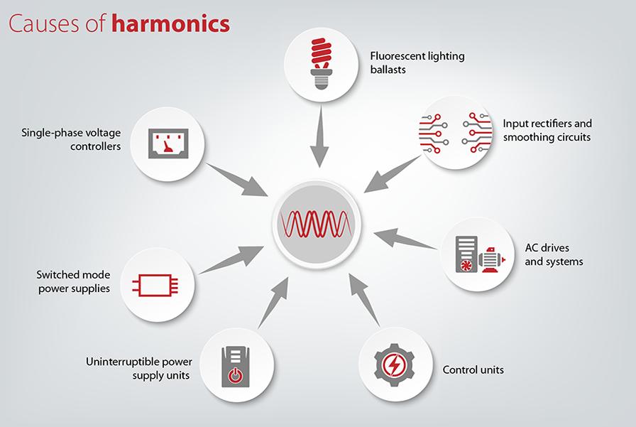 Harmonics_01