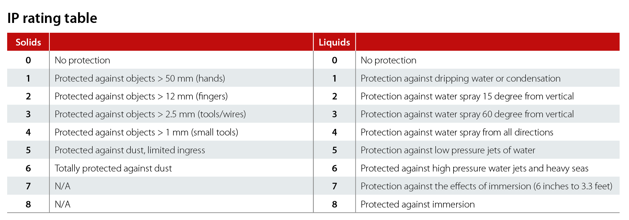 it s a harsh world part drives vs enclosure classes as can be seen in the ip rating table virtually all variations on solid and liquid protection are covered by the specifications
