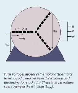 Motor-Pulse-Voltages