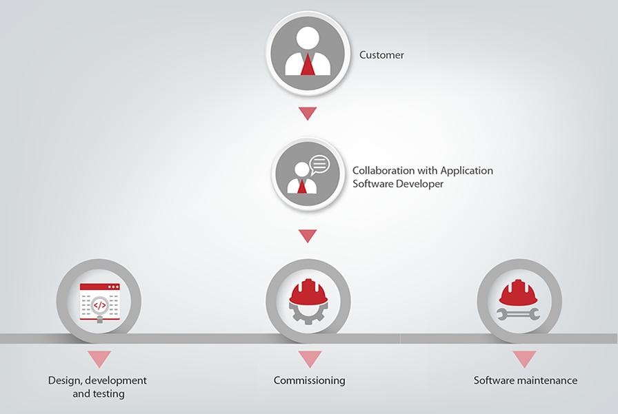Software_App_Dev_02