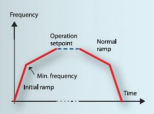 Danfoss vlt drives aqua pump submersible control ramp