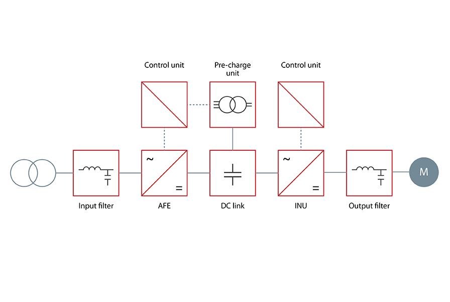 VACON_3000_Basic_Block_Diagram_896x601px