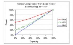 VFD-compressor-control