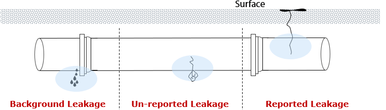 Background Water Leakage - Un-reported Water Leakage - Reported Water Leakage