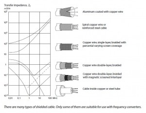 shielded-cables
