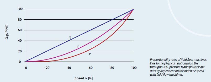 speedContronSavesEnergy