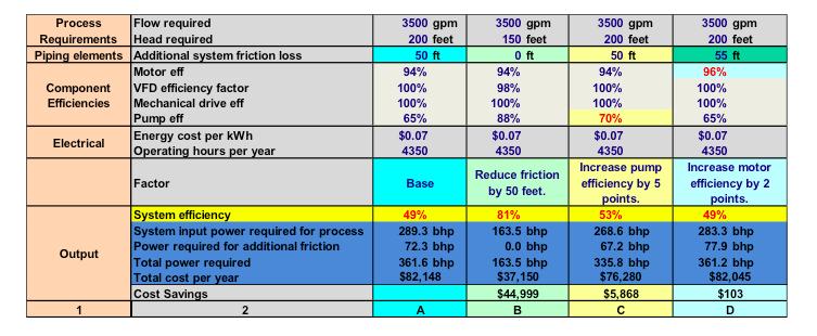 System vs component optimization